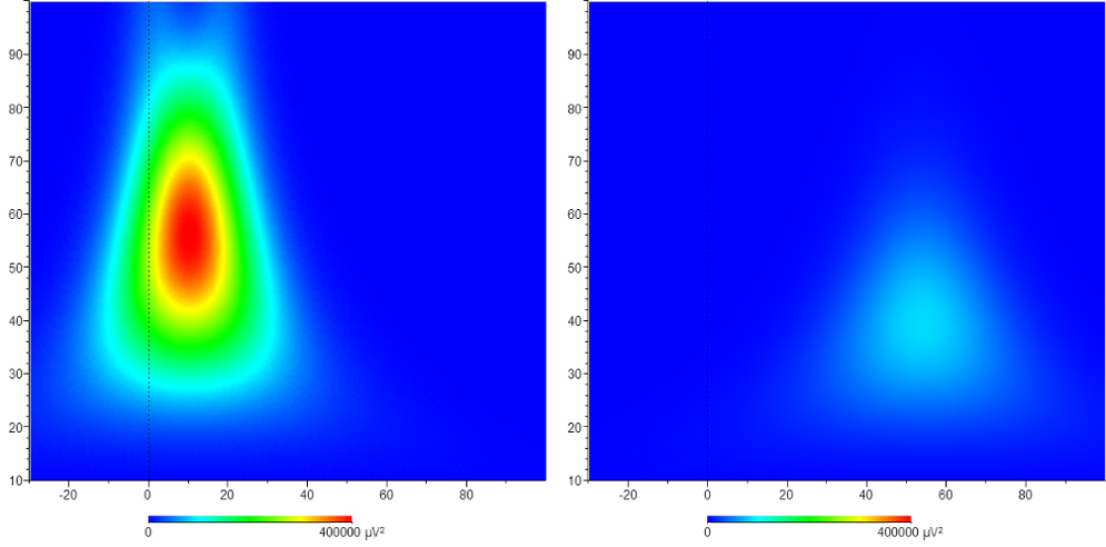 ASAS (Fig. 6): Wavelet analysis of the averages shown in Figure 5 (evoked time-frequency) using the trigger of the experiment control software (right panel) and the trigger of StimTrak (left panel). Morelet complex, spectral powers were calculated with the parameters c: 5, min freq: 10, max freq: 100, number of steps: 50 (logarithmic), Gabor amplitude normalization. Note the shift in all dimensions – time, frequency and decreased amplitude. The phenomenon is related exclusively to the trigger timing accuracy.