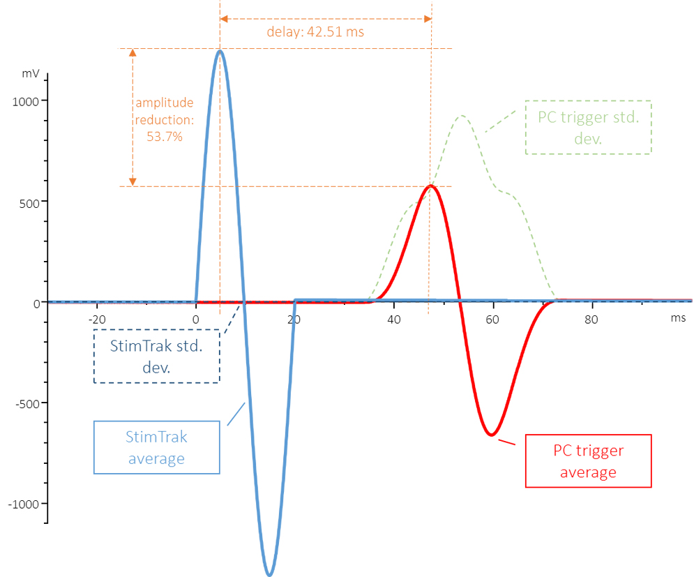 ASAS (Fig. 5): The time average and standard deviation of the auditory signal (processed similarly as an ERP) using the trigger of the experiment control software (average: red solid line; standard deviation: green dashed line) and StimTrak trigger (light blue solid line and dark blue dashed line). Stimulus (or signal): 50 Hz sine wave, 20 ms long (1 cycle). Number of trials: 1000. Note the remarkable peak amplitude and latency differences (53.7% and 42.51 ms, respectively) related exclusively to the trigger timing accuracy